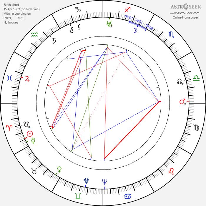 John Williams - Astrology Natal Birth Chart