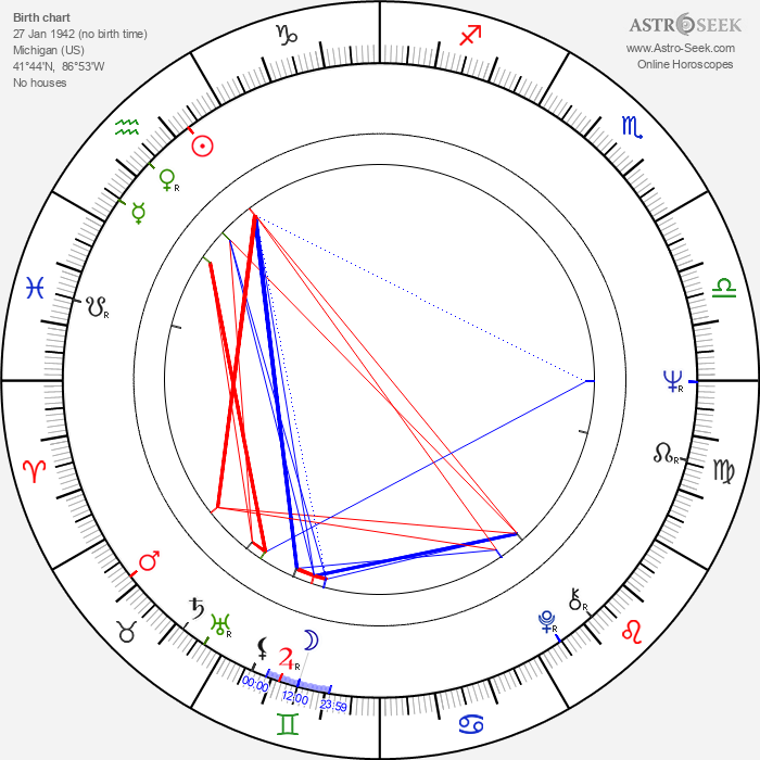 John Witherspoon - Astrology Natal Birth Chart