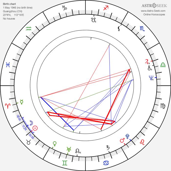 John Woo - Astrology Natal Birth Chart