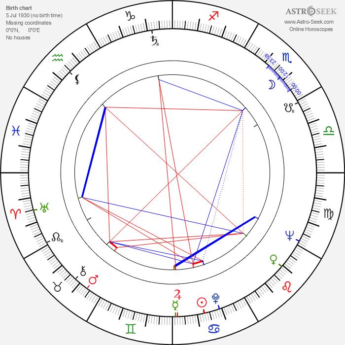 John Wood - Astrology Natal Birth Chart