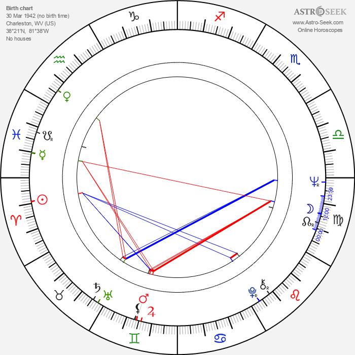 John Wright - Astrology Natal Birth Chart