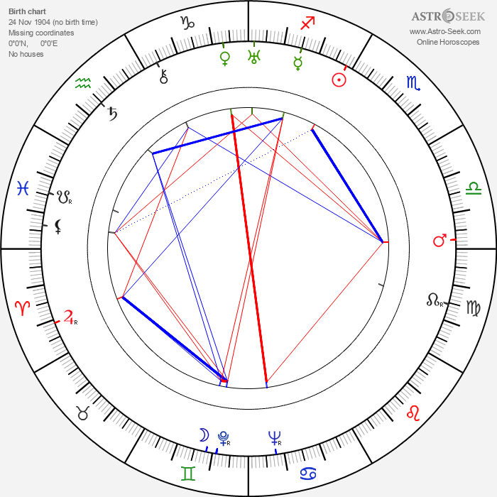 John Wyse - Astrology Natal Birth Chart