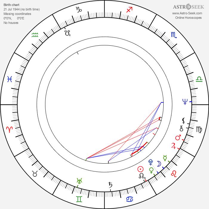 John Zenda - Astrology Natal Birth Chart