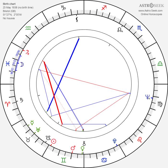 Johnny Ball - Astrology Natal Birth Chart