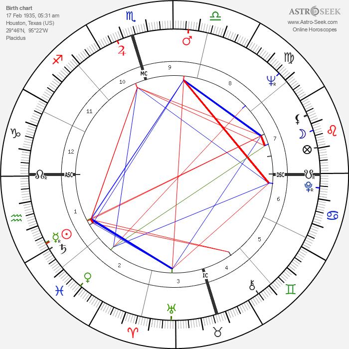 Johnny Bush - Astrology Natal Birth Chart