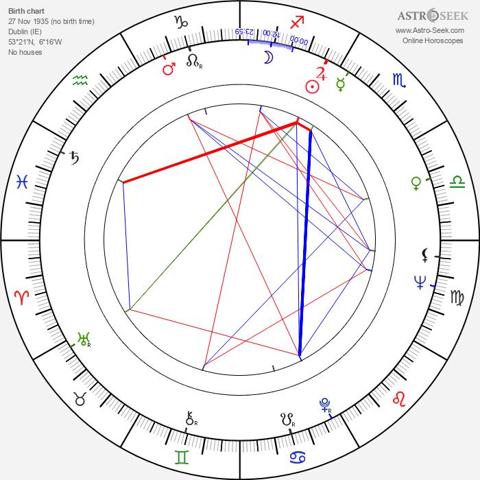 Johnny Byrne - Astrology Natal Birth Chart