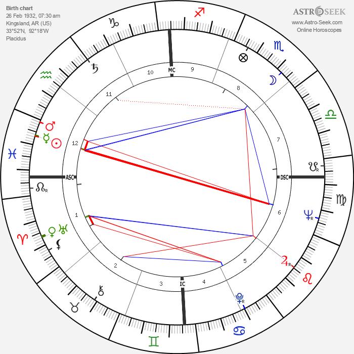 Johnny Cash - Astrology Natal Birth Chart
