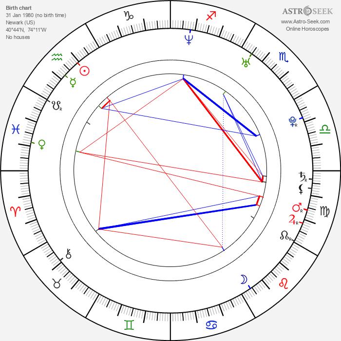Johnny Castle - Astrology Natal Birth Chart