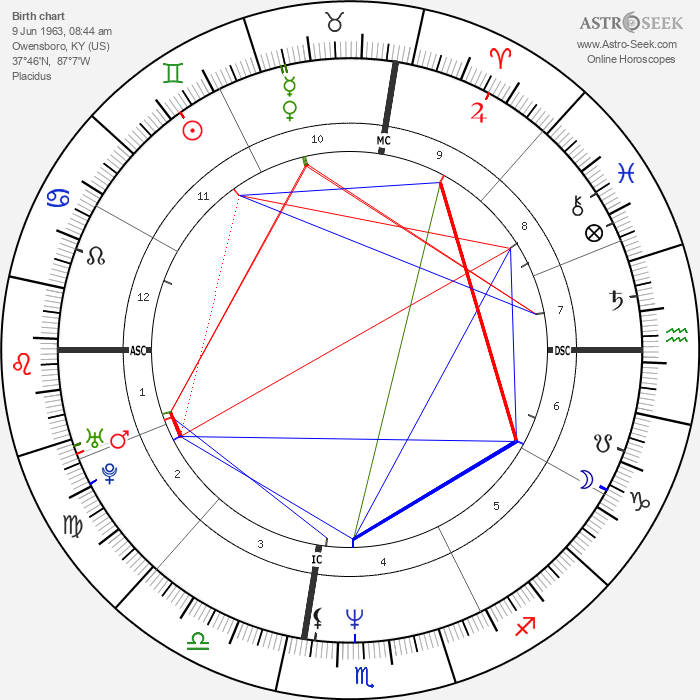Johnny Depp - Astrology Natal Birth Chart