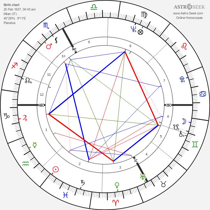 Johnny Dorelli - Astrology Natal Birth Chart