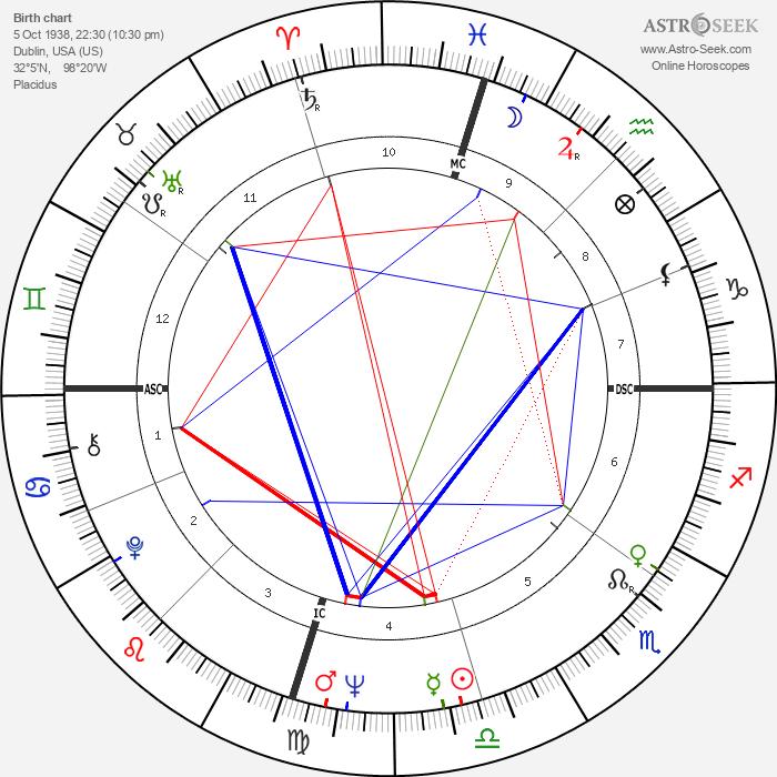 Johnny Duncan - Astrology Natal Birth Chart