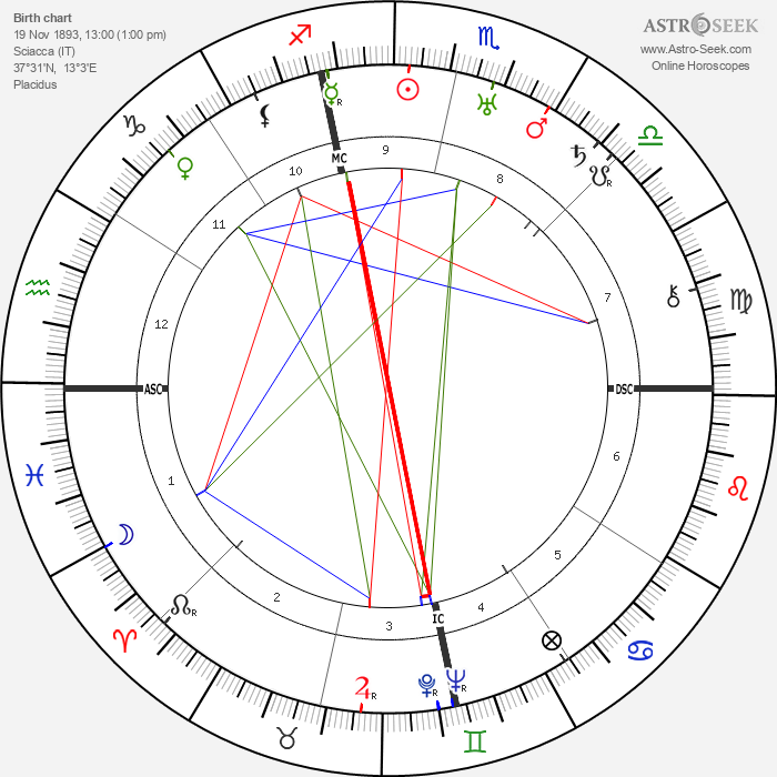 Johnny Dundee - Astrology Natal Birth Chart