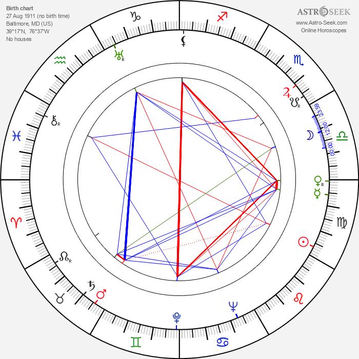 Johnny Eck - Astrology Natal Birth Chart