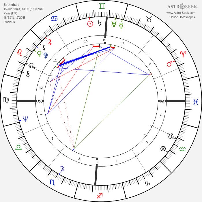 Johnny Hallyday - Astrology Natal Birth Chart