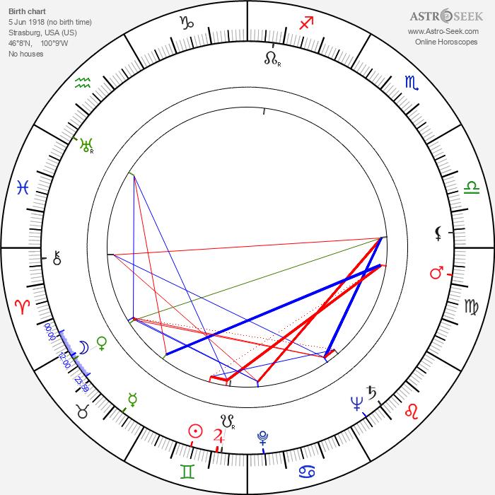 Johnny Klein - Astrology Natal Birth Chart