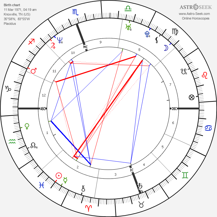 Johnny Knoxville - Astrology Natal Birth Chart