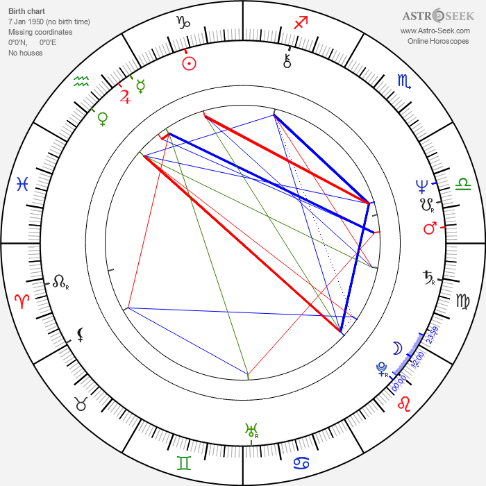 Johnny Lever - Astrology Natal Birth Chart