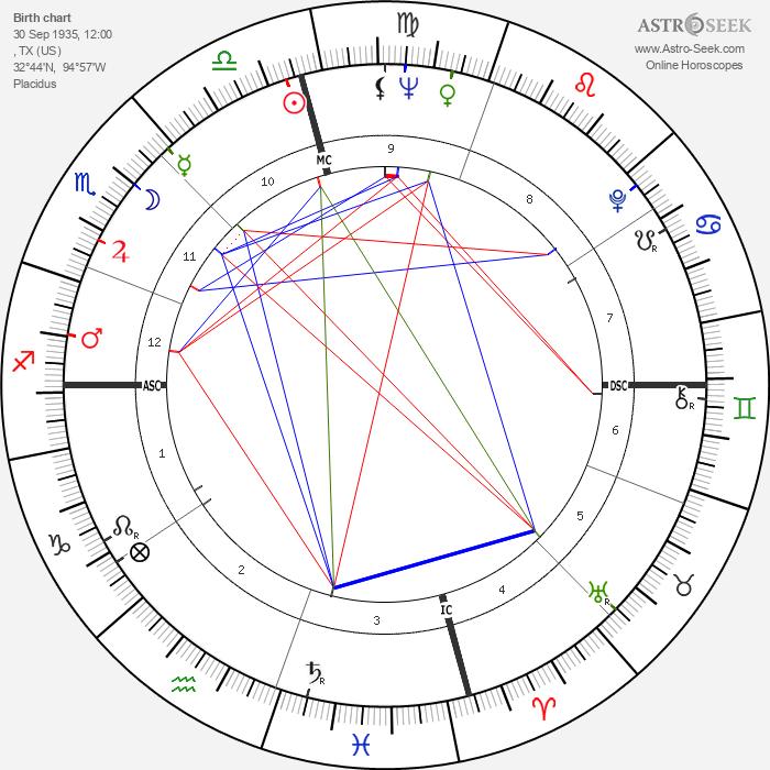 Johnny Mathis - Astrology Natal Birth Chart