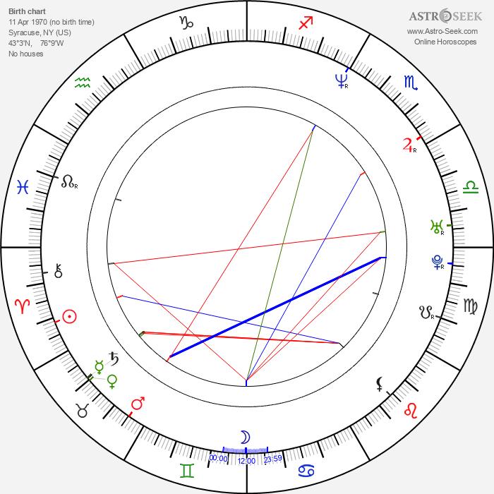 Johnny Messner - Astrology Natal Birth Chart