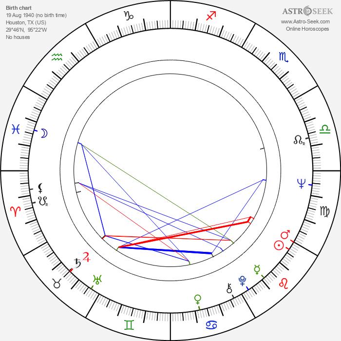 Johnny Nash - Astrology Natal Birth Chart