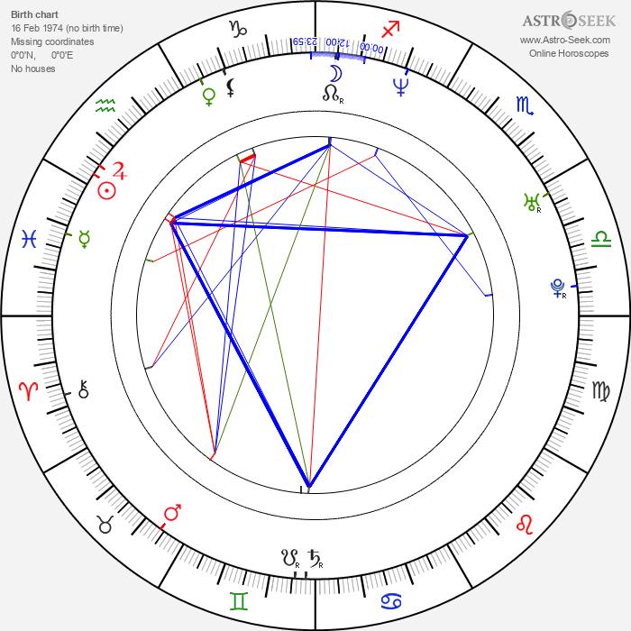 Johnny Nguyen - Astrology Natal Birth Chart