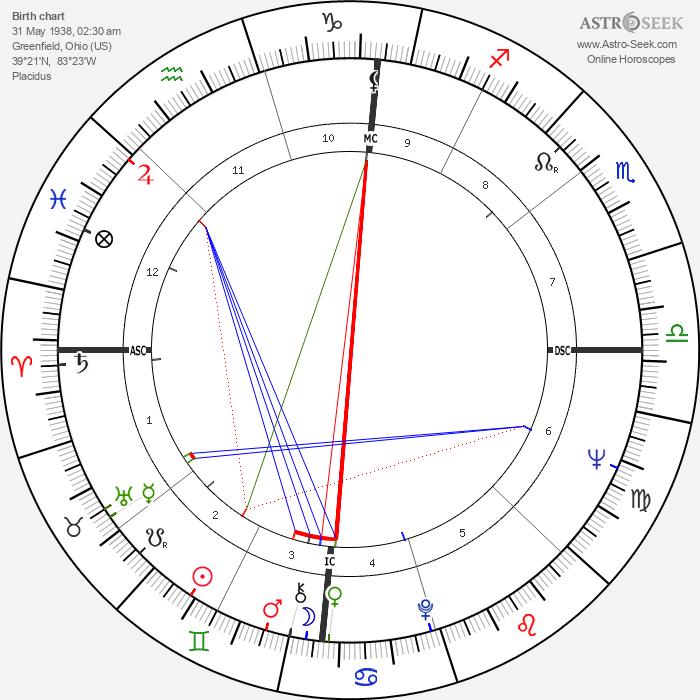 Johnny PayCheck - Astrology Natal Birth Chart