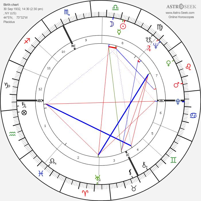 Johnny Podres - Astrology Natal Birth Chart