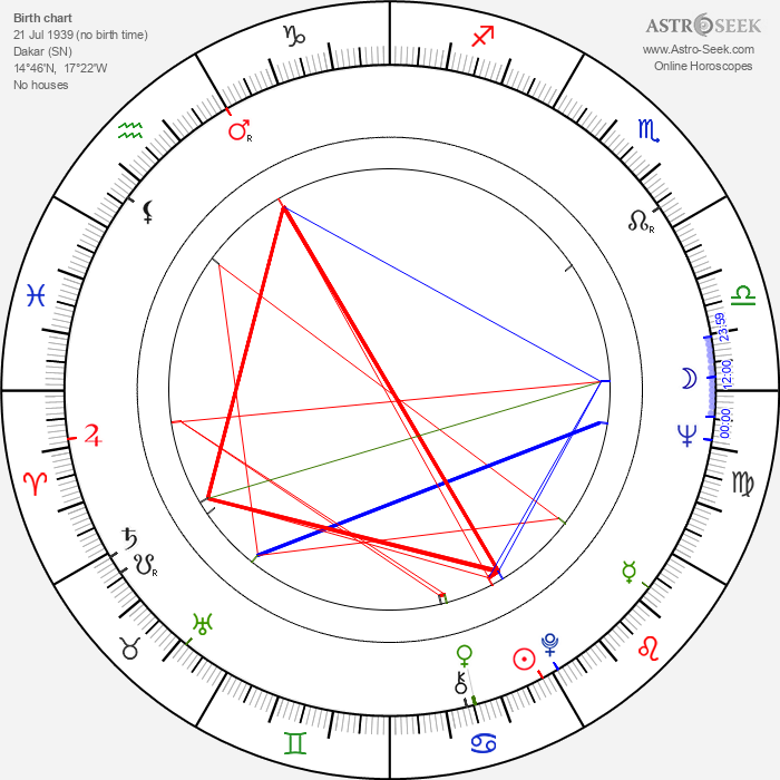Johnny Sekka - Astrology Natal Birth Chart