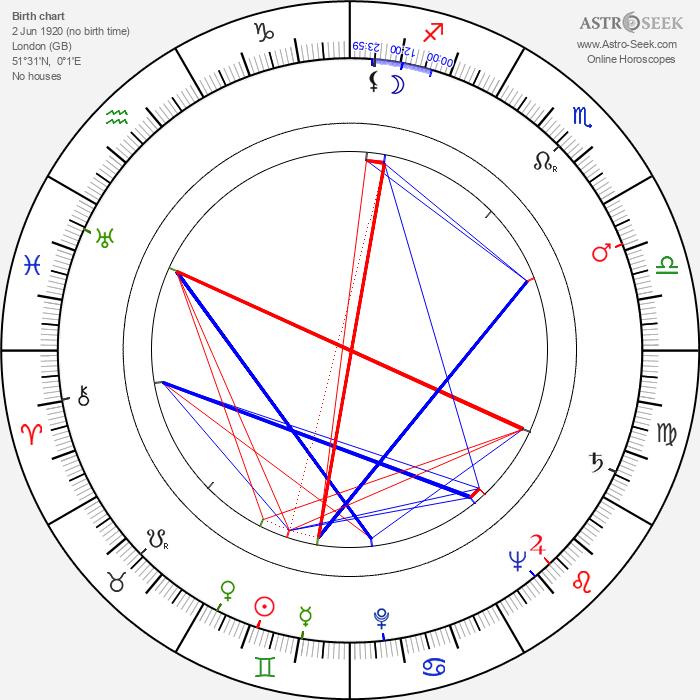Johnny Speight - Astrology Natal Birth Chart