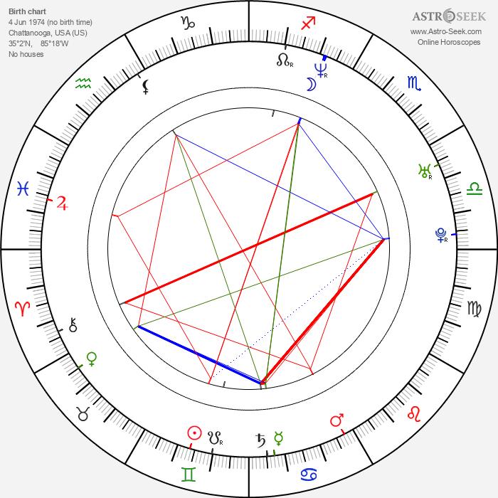 Johnny Taylor - Astrology Natal Birth Chart