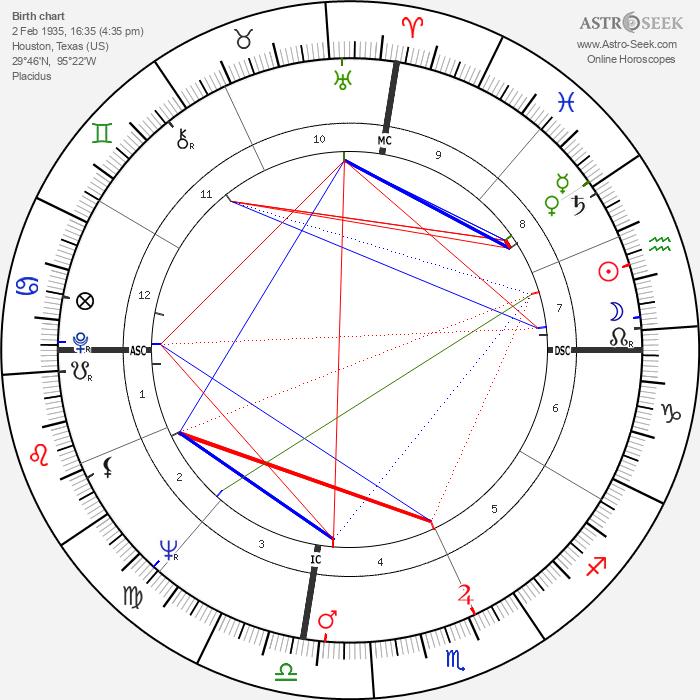 Johnny Watson - Astrology Natal Birth Chart