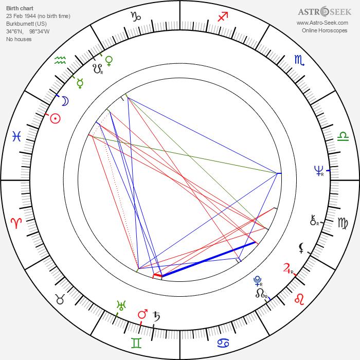Johnny Winter - Astrology Natal Birth Chart