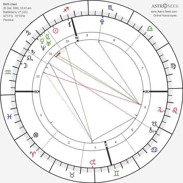 JoJo - Astrology Natal Birth Chart