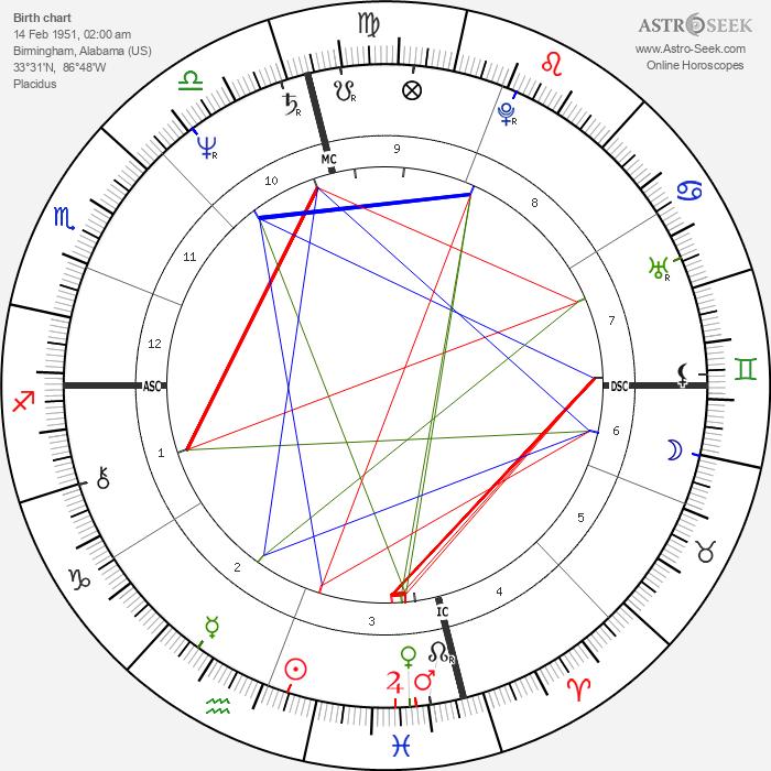 JoJo Starbuck - Astrology Natal Birth Chart