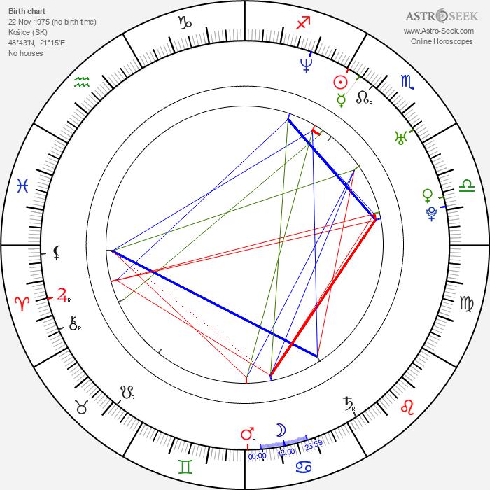 Jolana Badžová - Astrology Natal Birth Chart