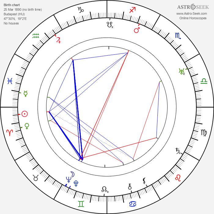 Jolande Jacobi - Astrology Natal Birth Chart