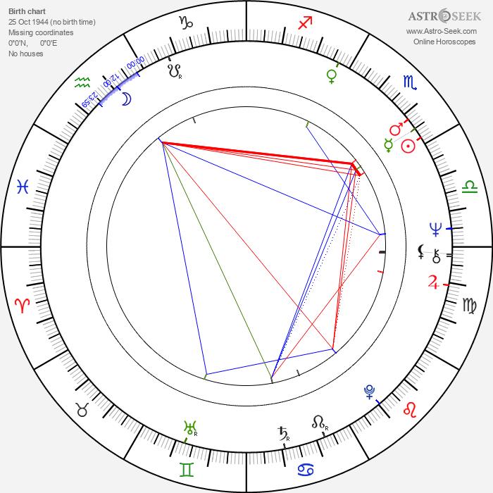 Jon Anderson - Astrology Natal Birth Chart