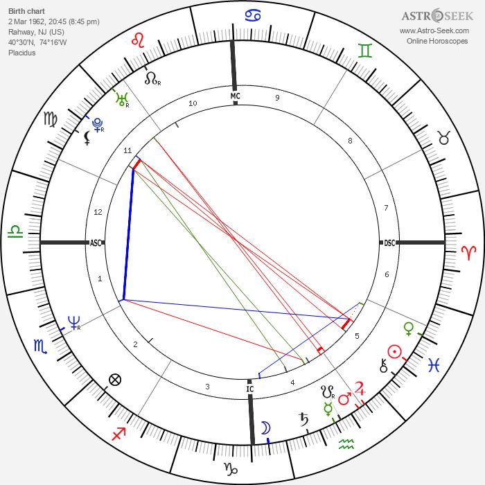 Jon Bon Jovi - Astrology Natal Birth Chart