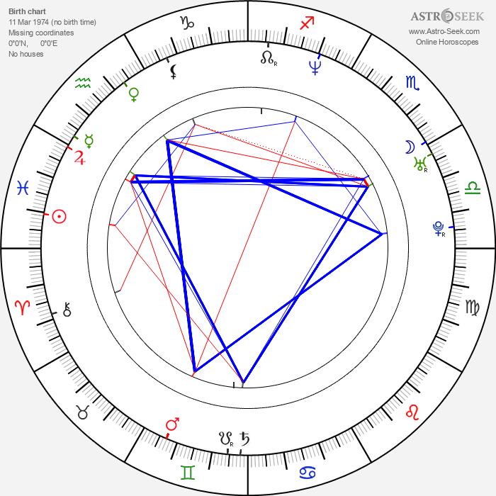 Jon Dalton - Astrology Natal Birth Chart