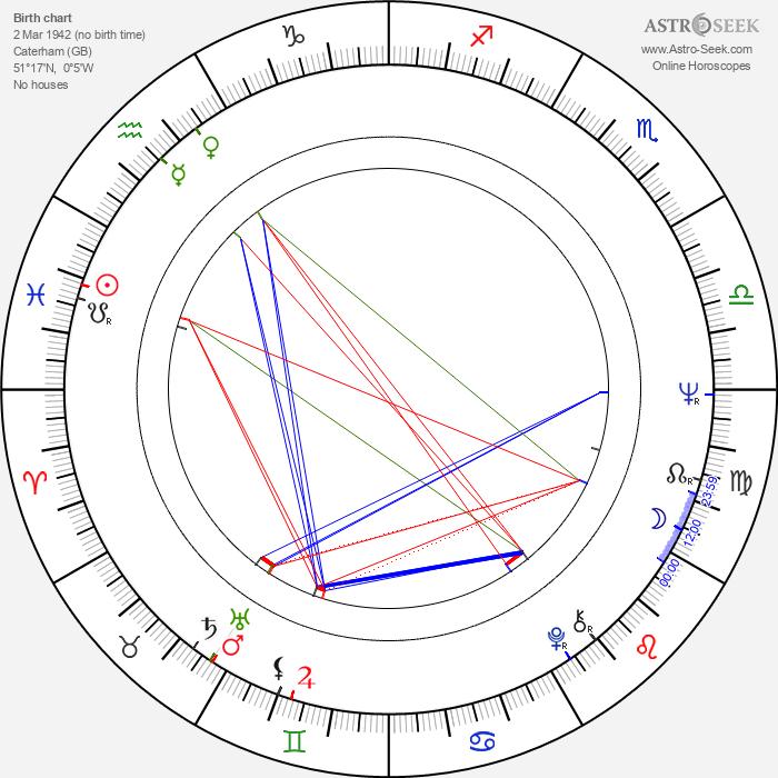 Jon Finch - Astrology Natal Birth Chart