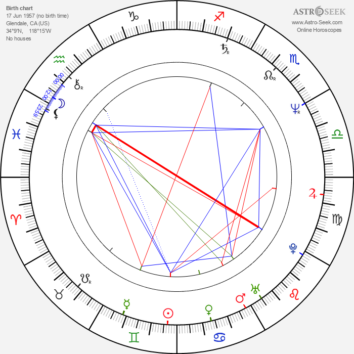 Jon Gries - Astrology Natal Birth Chart