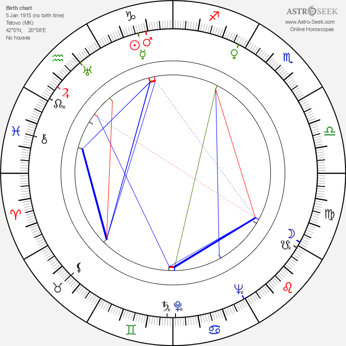 Jon Isaja - Astrology Natal Birth Chart