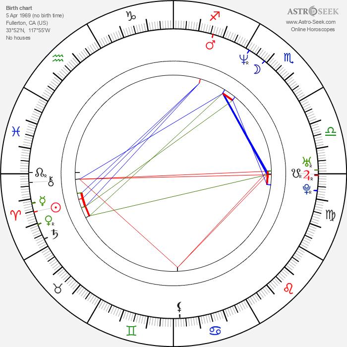 Jon Keeyes - Astrology Natal Birth Chart