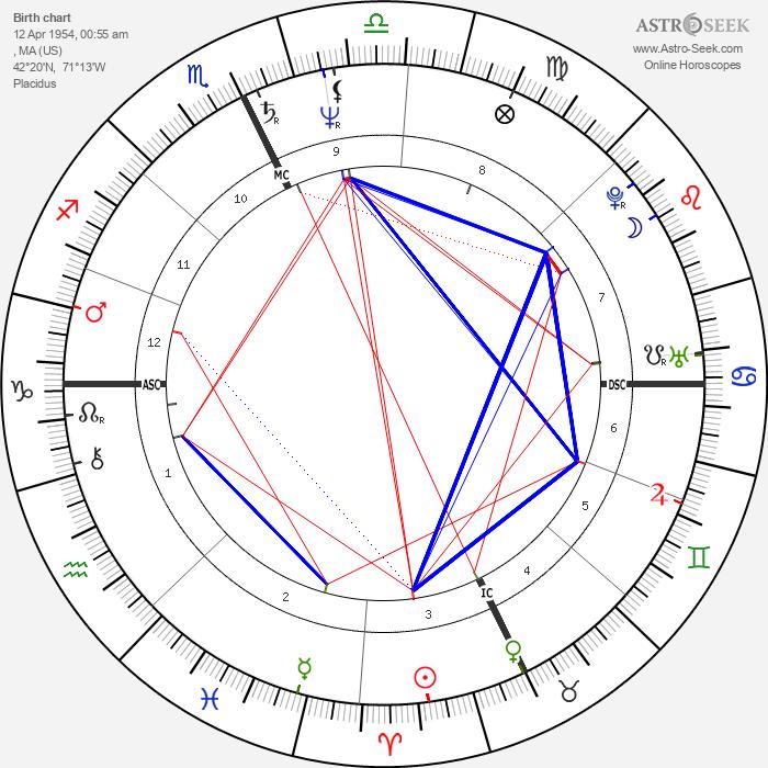 Jon Krakauer - Astrology Natal Birth Chart