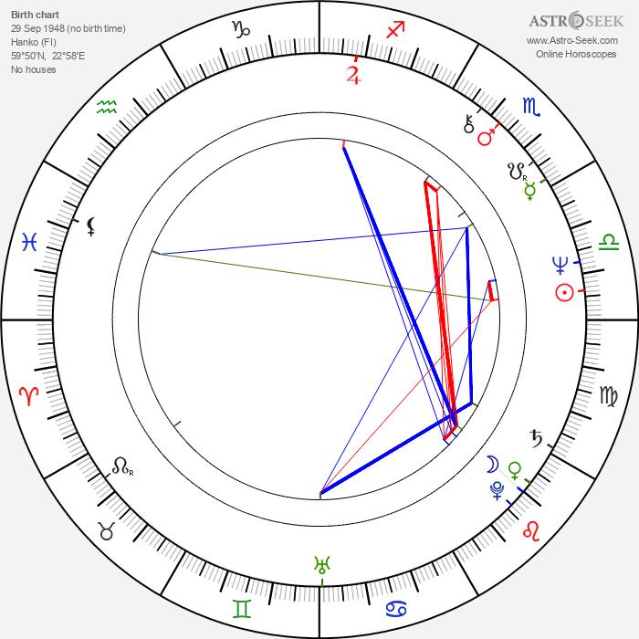 Jon Lindström - Astrology Natal Birth Chart