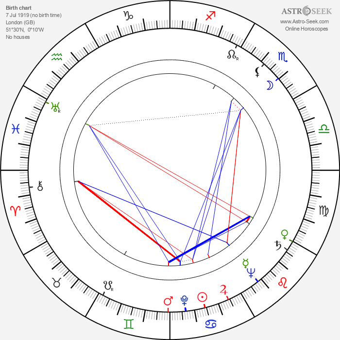 Jon Pertwee - Astrology Natal Birth Chart