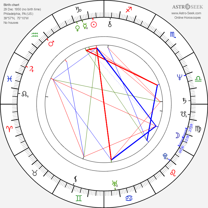 Jon Polito - Astrology Natal Birth Chart