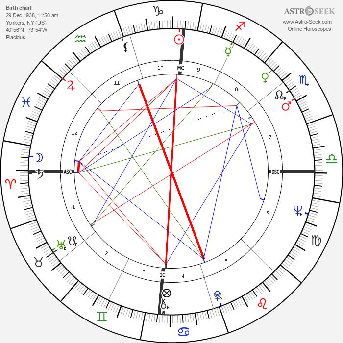 Jon Voight - Astrology Natal Birth Chart