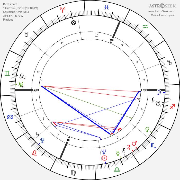 Jon Warden - Astrology Natal Birth Chart