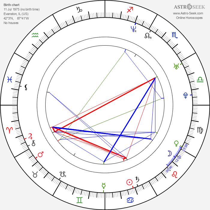 Jon Wellner - Astrology Natal Birth Chart